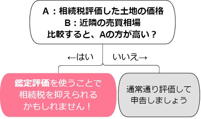 フローチャート 鑑定評価