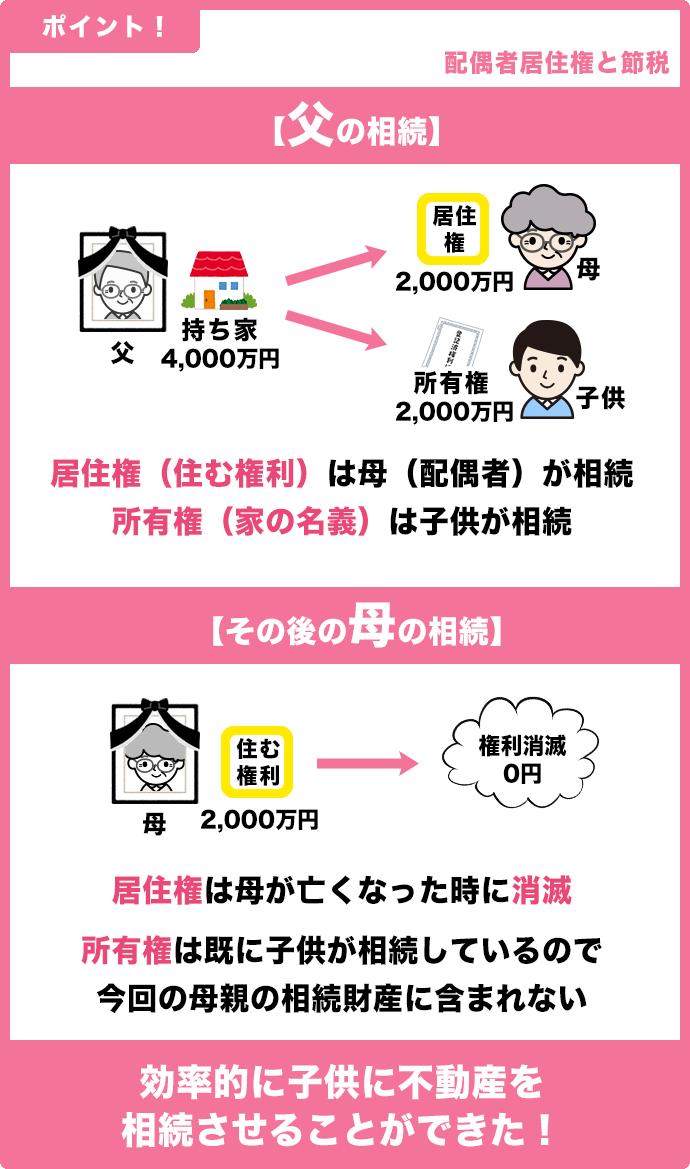 配偶者居住権と節税