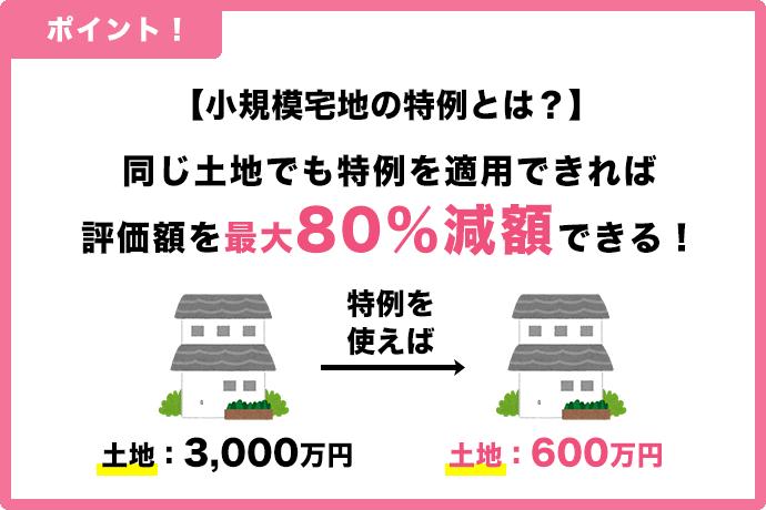 小規模宅地の特例で最大80%減額
